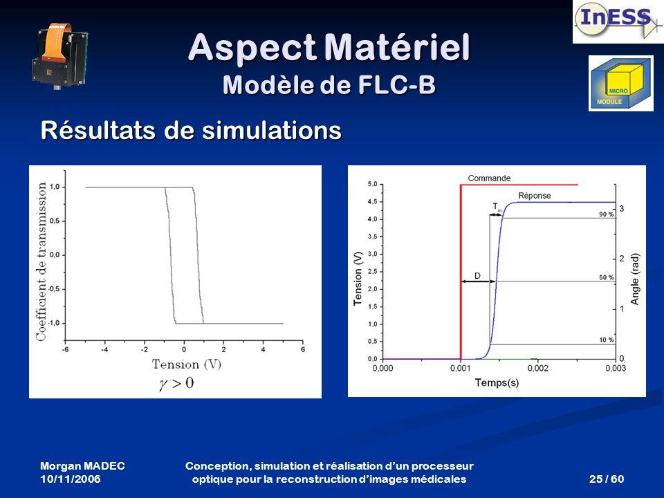 Morgan MADEC 10/11/2006 25 / 60 Conception, simulation et réalisation dun processeur optique pour la reconstruction dimages médicales Résultats de sim