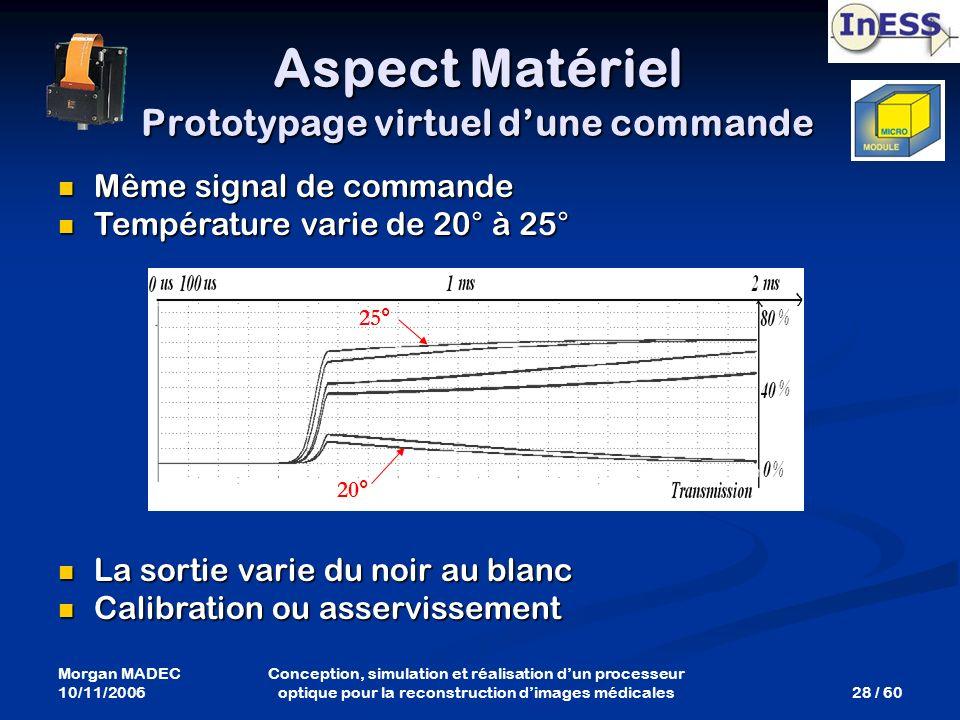 Morgan MADEC 10/11/2006 28 / 60 Conception, simulation et réalisation dun processeur optique pour la reconstruction dimages médicales Même signal de c