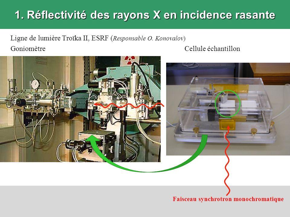 1. Réflectivité des rayons X en incidence rasante Ligne de lumière Troïka II, ESRF ( Responsable O. Konovalov) GoniomètreCellule échantillon Faisceau