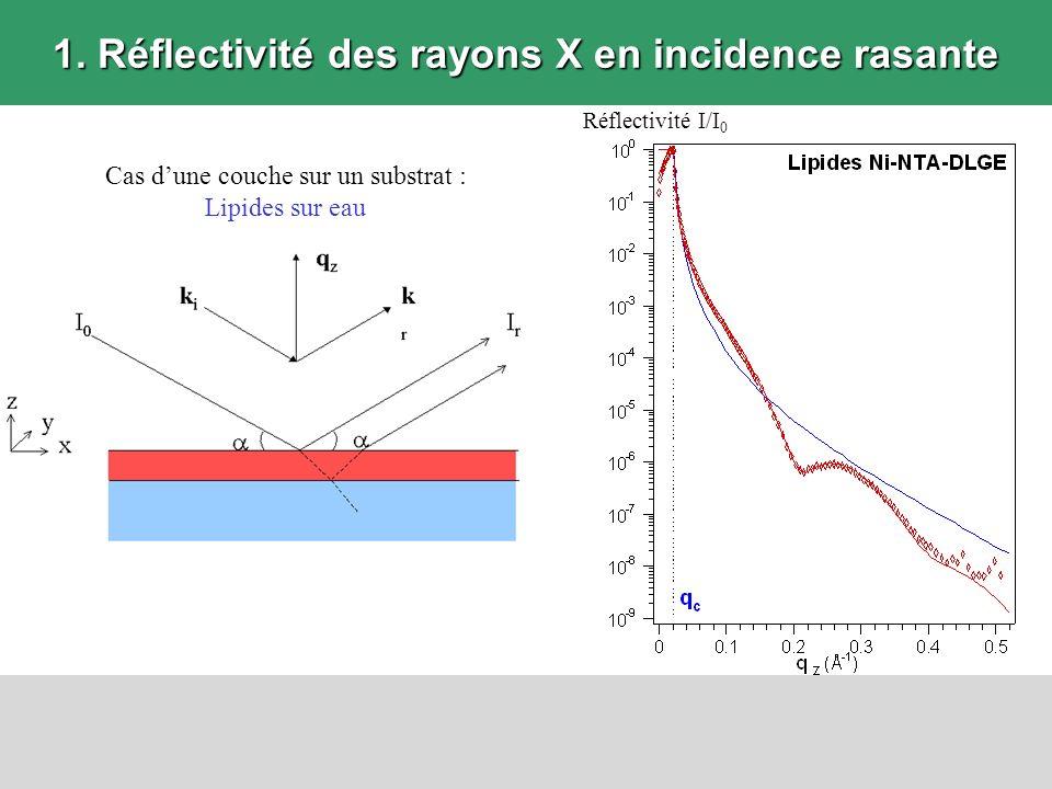 1. Réflectivité des rayons X en incidence rasante Réflectivité I/I 0 Cas dune couche sur un substrat : Lipides sur eau