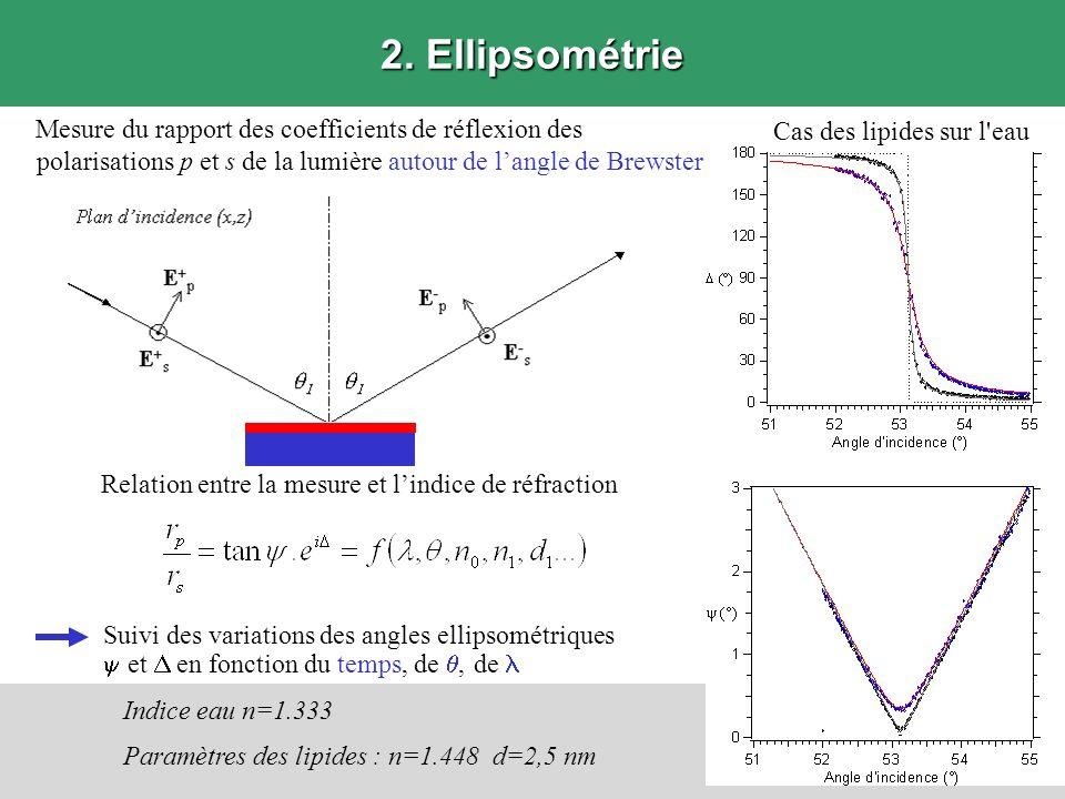 2. Ellipsométrie Suivi des variations des angles ellipsométriques et en fonction du temps, de, de Relation entre la mesure et lindice de réfraction Ca