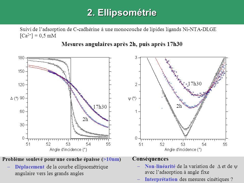 2. Ellipsométrie Suivi de ladsorption de C-cadhérine à une monocouche de lipides ligands Ni-NTA-DLGE [Ca 2+ ] = 0,5 mM Mesures angulaires après 2h, pu