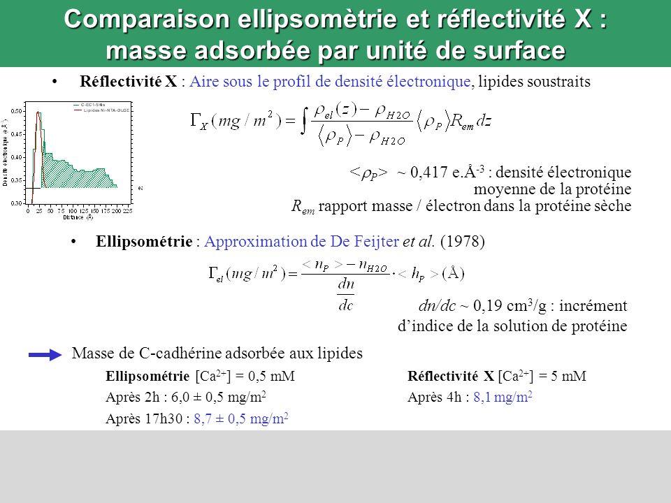 Réflectivité X : Aire sous le profil de densité électronique, lipides soustraits Comparaison ellipsomètrie et réflectivité X : masse adsorbée par unit