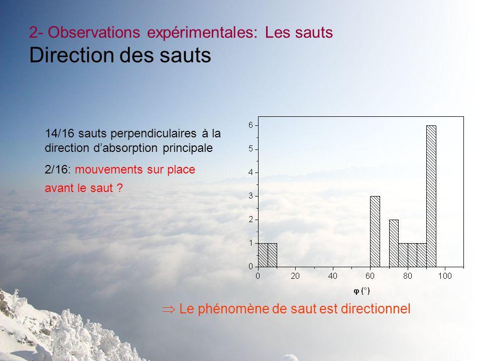 2- Observations expérimentales: Les sauts Direction des sauts 14/16 sauts perpendiculaires à la direction dabsorption principale 2/16: mouvements sur