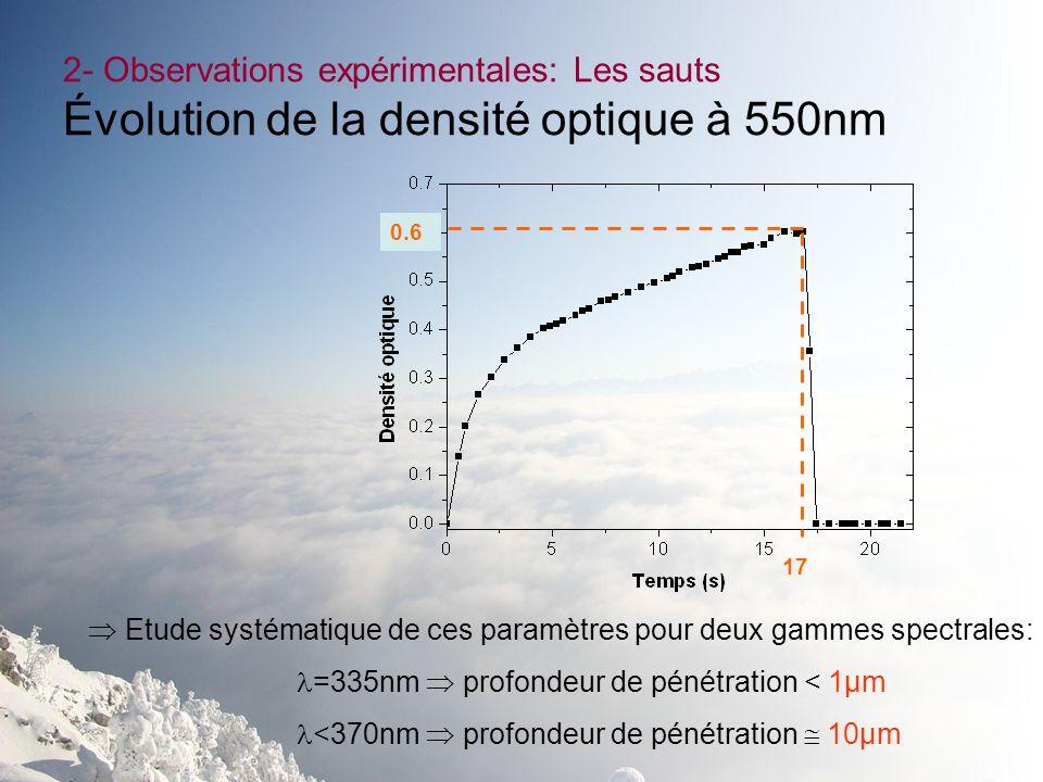 2- Observations expérimentales: Les sauts Évolution de la densité optique à 550nm 17 0.6 Etude systématique de ces paramètres pour deux gammes spectra