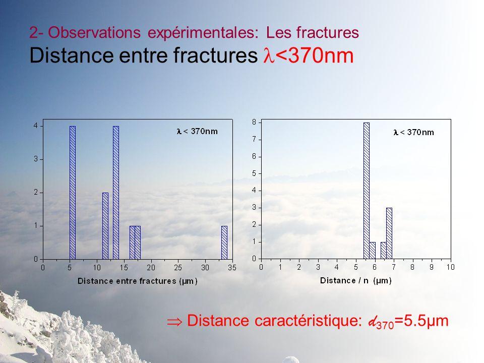 2- Observations expérimentales: Les fractures Distance entre fractures <370nm Distance caractéristique: d 370 =5.5µm