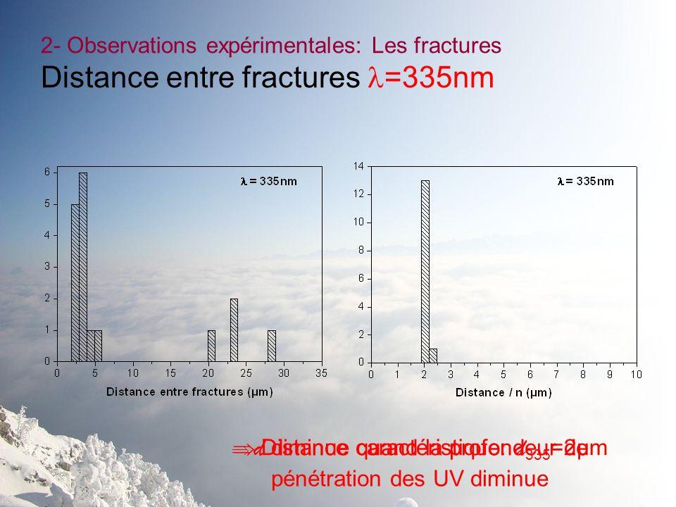 2- Observations expérimentales: Les fractures Distance entre fractures =335nm Distance caractéristique: d 335 =2µm d diminue quand la profondeur de pé