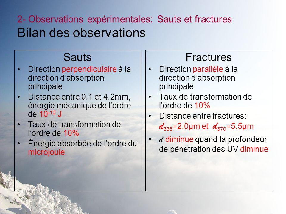 2- Observations expérimentales: Sauts et fractures Bilan des observations Sauts Direction perpendiculaire à la direction dabsorption principale Distan