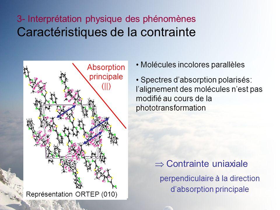 3- Interprétation physique des phénomènes Caractéristiques de la contrainte Molécules incolores parallèles Spectres dabsorption polarisés: lalignement