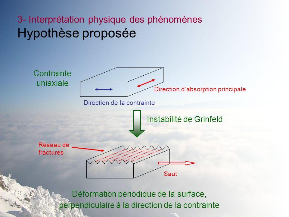 3- Interprétation physique des phénomènes Hypothèse proposée Saut Réseau de fractures Direction dabsorption principale Direction de la contrainte Inst