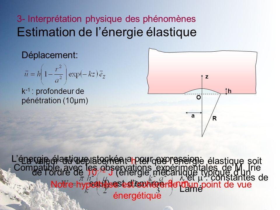 3- Interprétation physique des phénomènes Estimation de lénergie élastique Déplacement: k -1 : profondeur de pénétration (10µm) La valeur du déplaceme