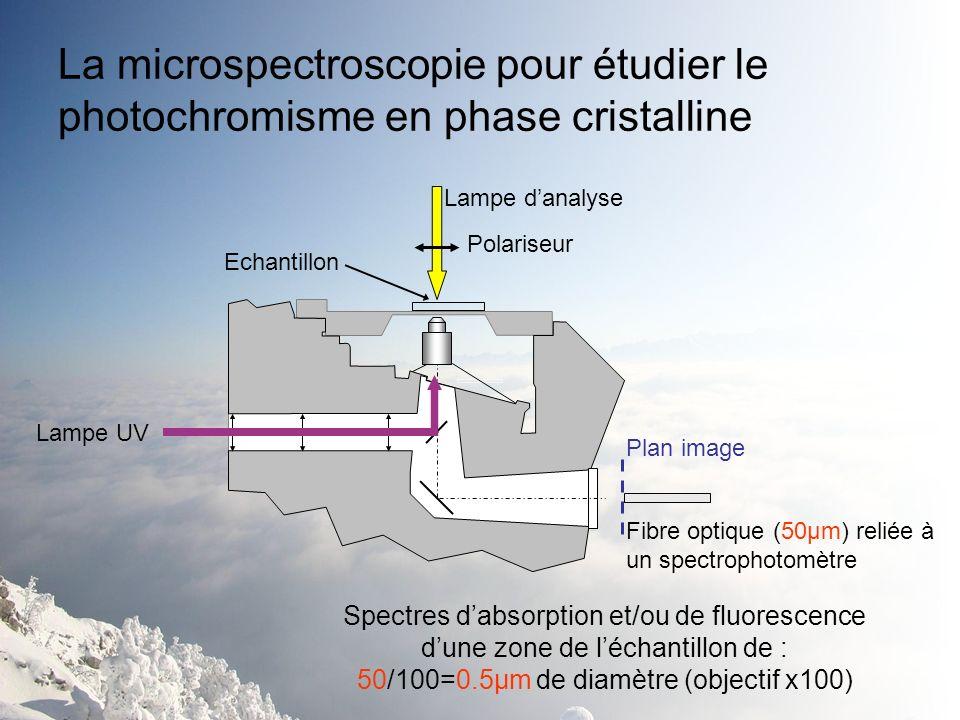 La microspectroscopie pour étudier le photochromisme en phase cristalline Lampe danalyse Echantillon Plan image Fibre optique (50µm) reliée à un spect