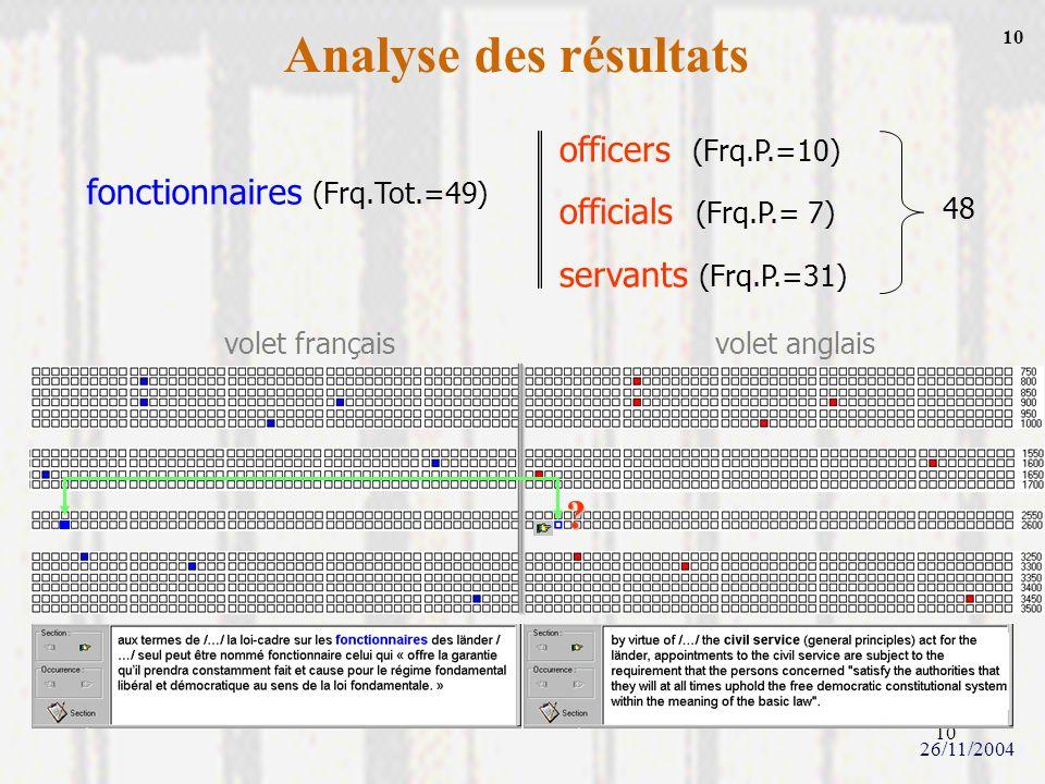 10 Analyse des résultats fonctionnaires (Frq.Tot.=49) officers (Frq.P.=10) officials (Frq.P.= 7) servants (Frq.P.=31) 48 volet françaisvolet anglais ?