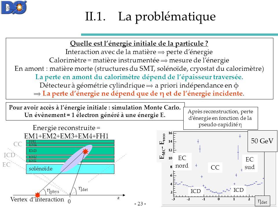 - 23 - II.1.La problématique Quelle est lénergie initiale de la particule .