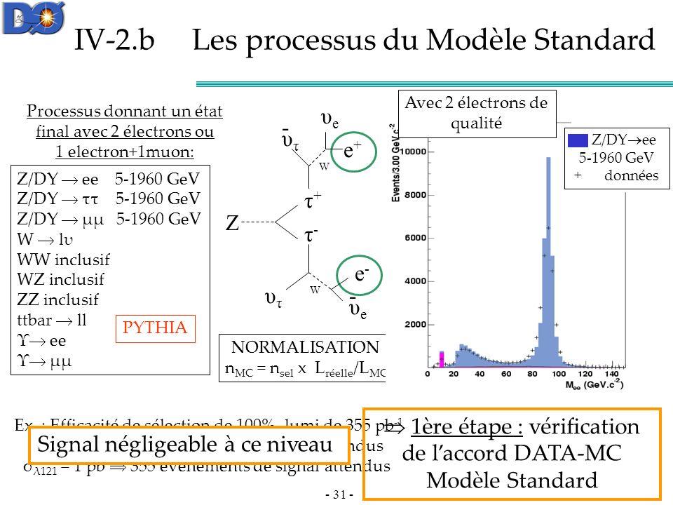 - 31 - IV-2.b Les processus du Modèle Standard Ex.