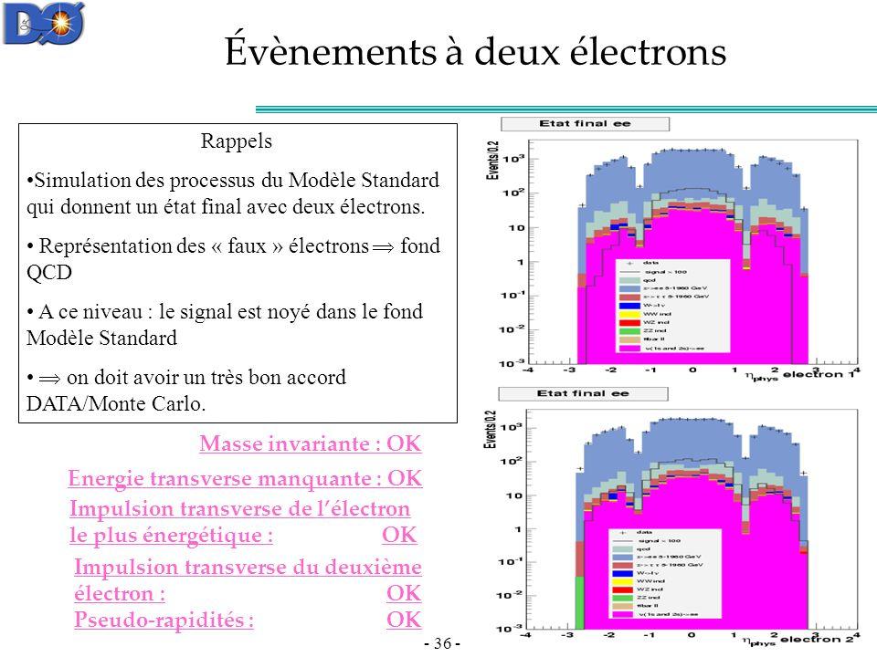 - 36 - Évènements à deux électrons Masse invariante : OK Energie transverse manquante : OK Impulsion transverse de lélectron le plus énergétique : OK Impulsion transverse du deuxième électron : OK Rappels Simulation des processus du Modèle Standard qui donnent un état final avec deux électrons.