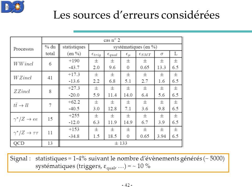 - 42 - Les sources derreurs considérées Signal : statistiques = 1-4% suivant le nombre dévènements générés (~ 5000) systématiques (triggers, ε qual, …) = ~ 10 %