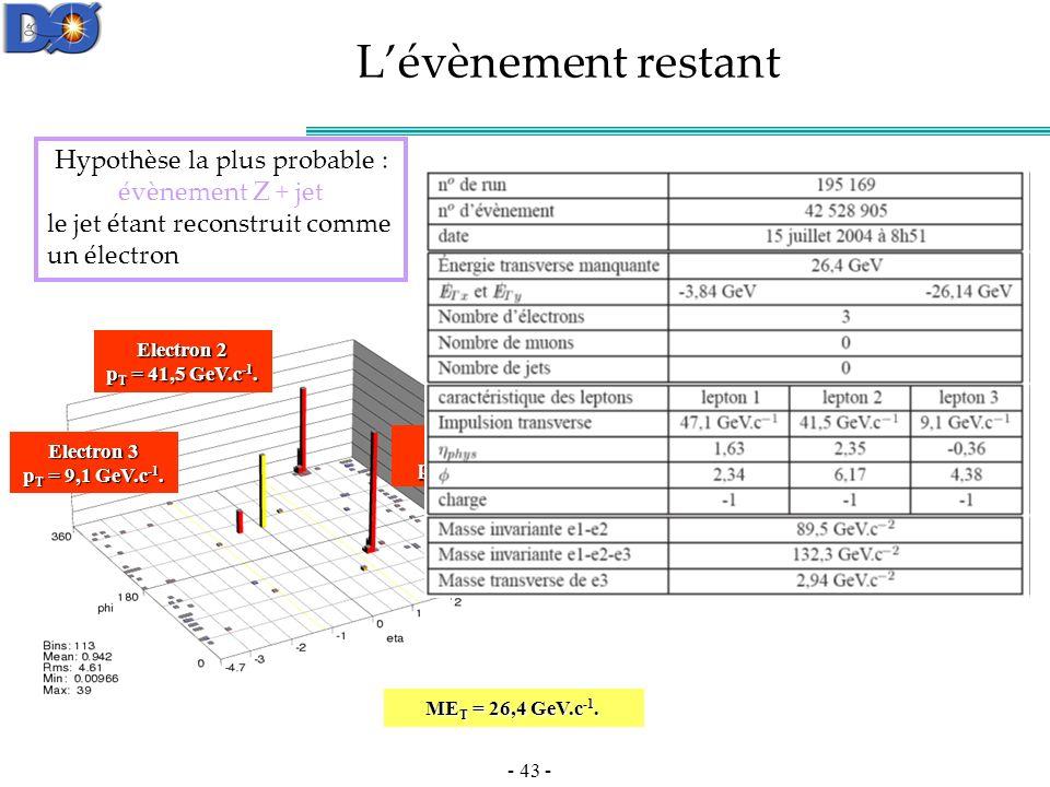 - 43 - Lévènement restant Electron 1 p T = 47,1 GeV.c -1.