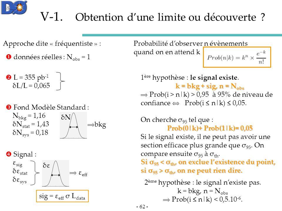 - 62 - Signal : ε sig δε stat δε sys Fond Modèle Standard : N bkg = 1,16 δN stat = 1,43 δN sys = 0,18 V-1.
