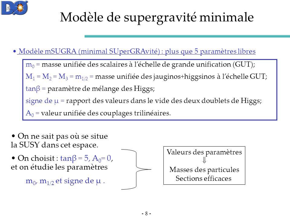 - 59 - 1- les donnees : 355 pb-1 2- Les processus du Modèle Standard : Tableau 3- XS du signal -> 1 pb … avec 355 pb-1 et une efficacité de sélection de 100% : on attend 355 évènements Z-> 254 pb -> 90170 -> largement dominant.