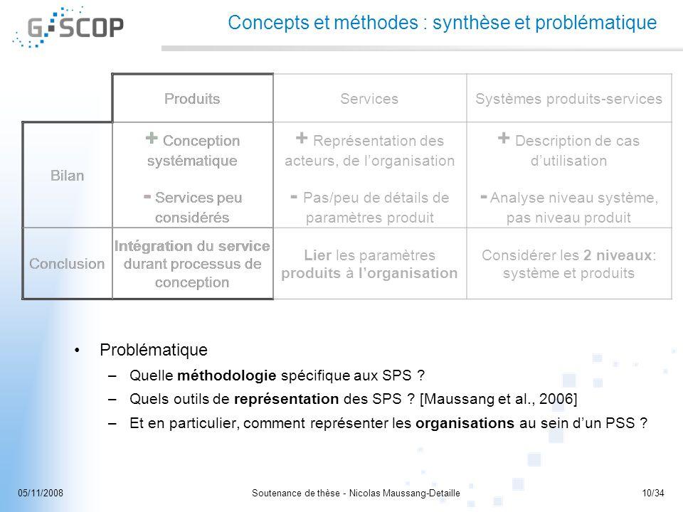 Soutenance de thèse - Nicolas Maussang-Detaille10/3405/11/2008 Concepts et méthodes : synthèse et problématique Problématique –Quelle méthodologie spé