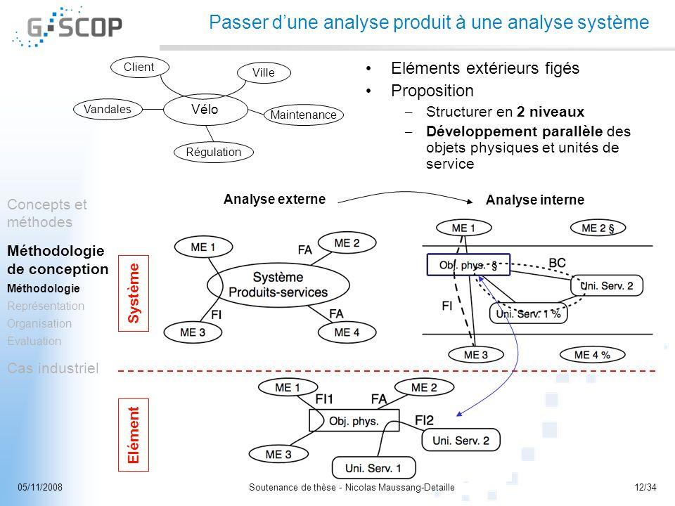 Soutenance de thèse - Nicolas Maussang-Detaille12/3405/11/2008 Eléments extérieurs figés Proposition – Structurer en 2 niveaux – Développement parallè