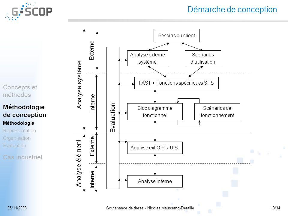 Soutenance de thèse - Nicolas Maussang-Detaille13/3405/11/2008 Démarche de conception Analyse système Analyse élément Interne Externe Interne Besoins