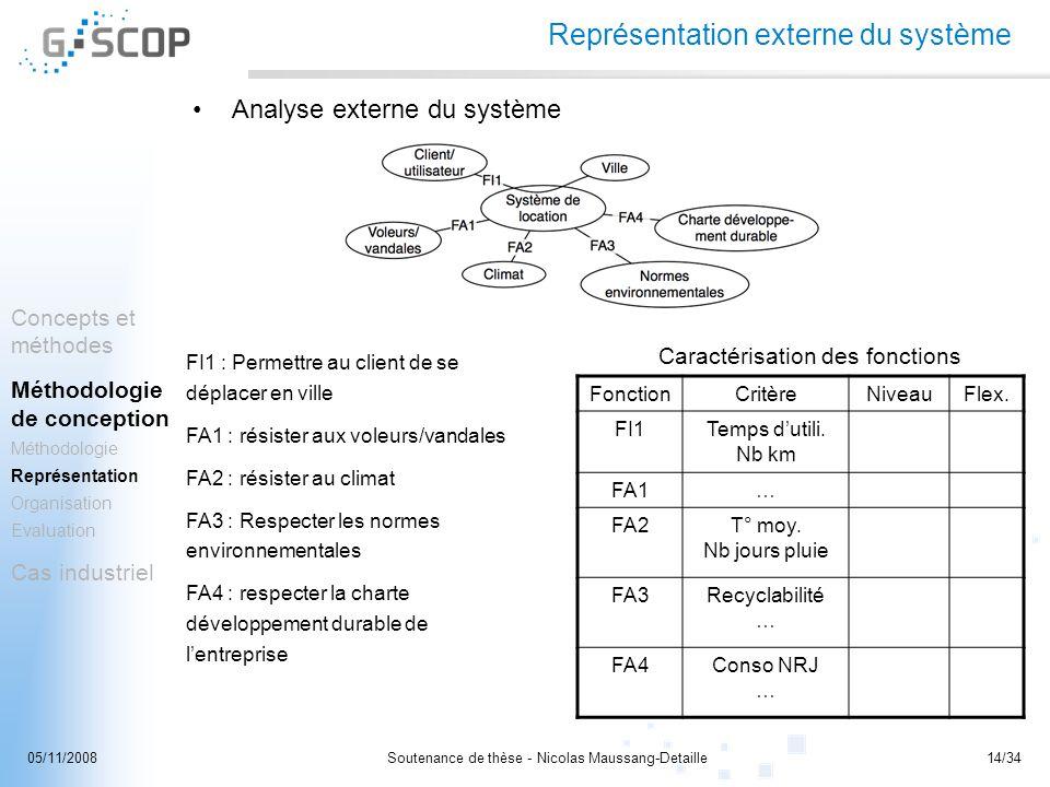 Soutenance de thèse - Nicolas Maussang-Detaille14/3405/11/2008 Représentation externe du système Analyse externe du système FI1 : Permettre au client