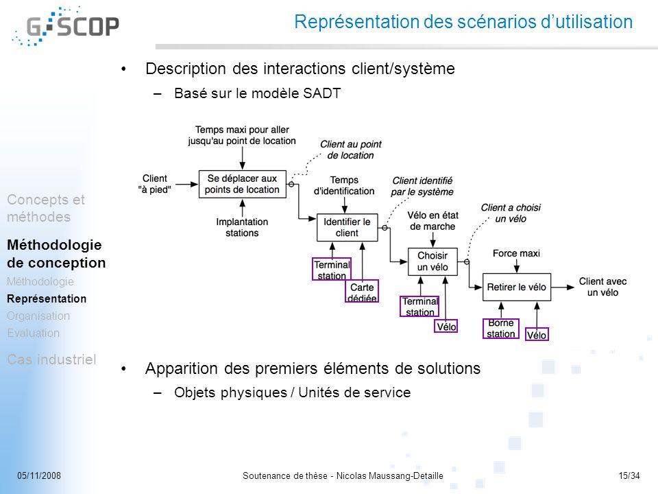 Soutenance de thèse - Nicolas Maussang-Detaille15/3405/11/2008 Représentation des scénarios dutilisation Description des interactions client/système –