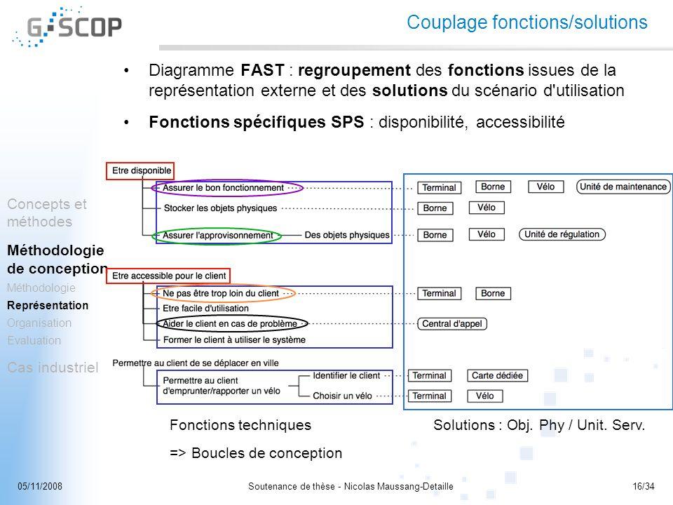 Soutenance de thèse - Nicolas Maussang-Detaille16/3405/11/2008 Couplage fonctions/solutions Diagramme FAST : regroupement des fonctions issues de la r