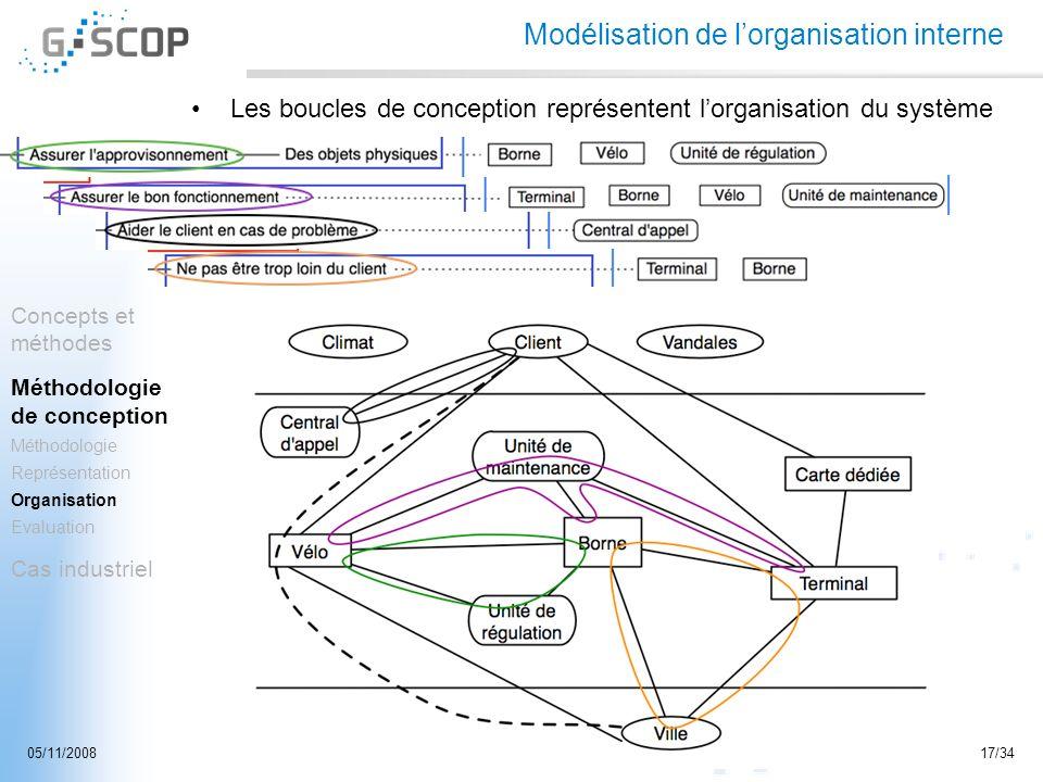 Soutenance de thèse - Nicolas Maussang-Detaille17/3405/11/2008 Modélisation de lorganisation interne Les boucles de conception représentent lorganisat