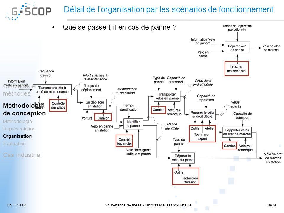 Soutenance de thèse - Nicolas Maussang-Detaille18/3405/11/2008 Concepts et méthodes Méthodologie de conception Méthodologie Représentation Organisatio