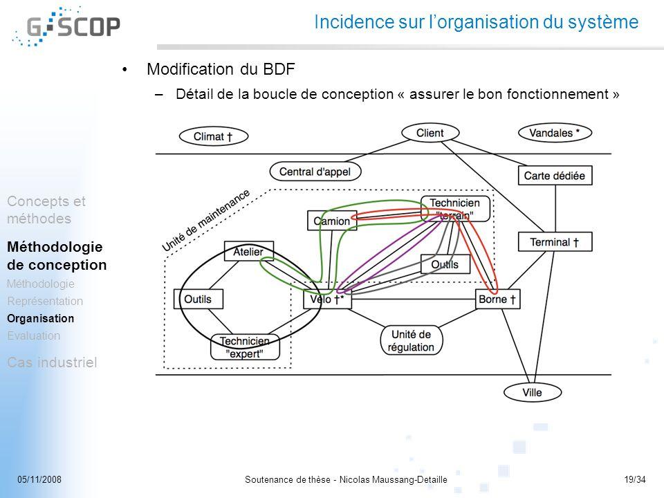 Soutenance de thèse - Nicolas Maussang-Detaille19/3405/11/2008 Incidence sur lorganisation du système Modification du BDF –Détail de la boucle de conc