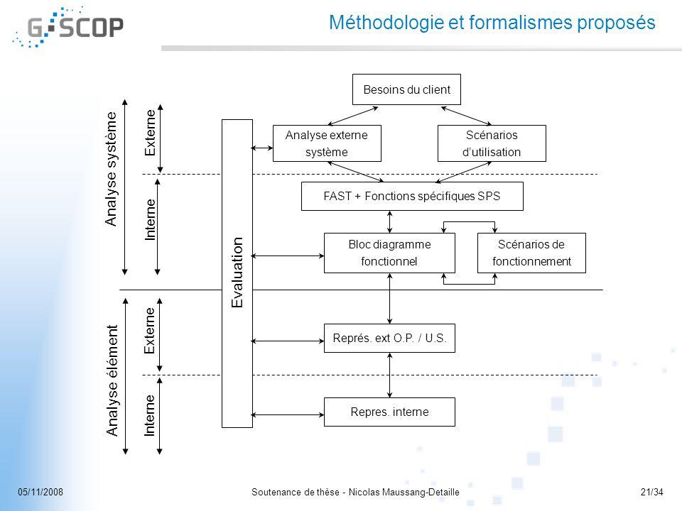 Soutenance de thèse - Nicolas Maussang-Detaille21/3405/11/2008 Analyse système Analyse élément Interne Externe Interne Méthodologie et formalismes pro