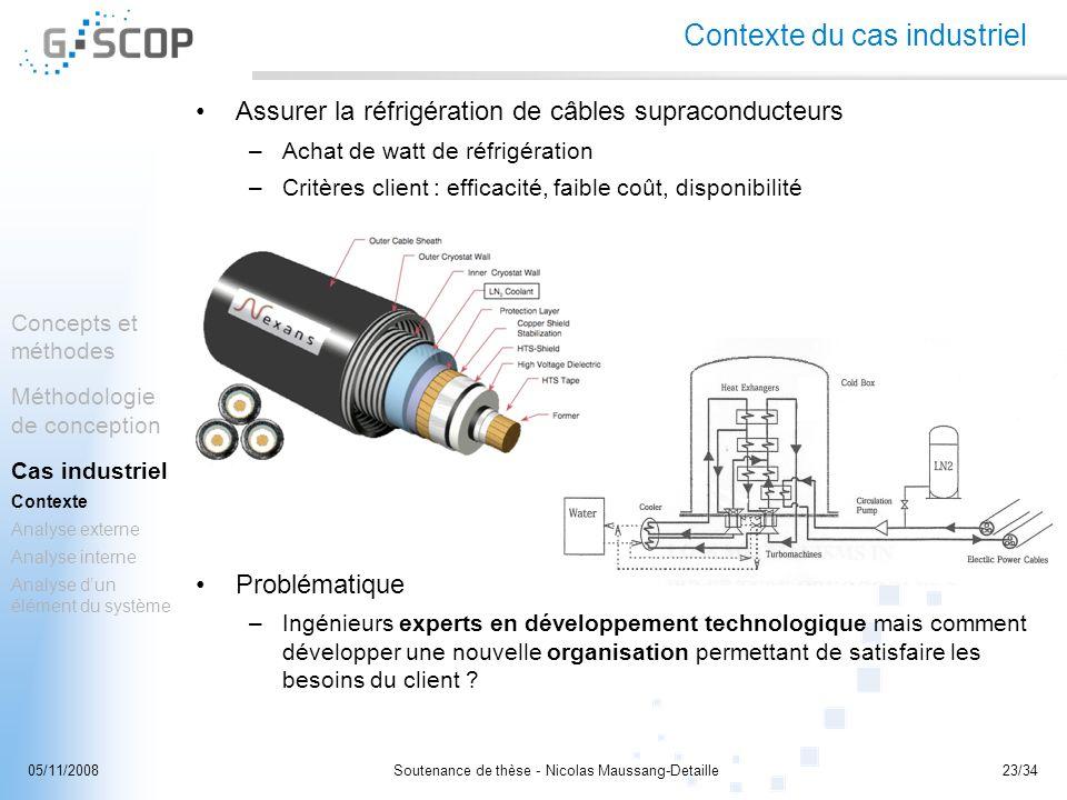 Soutenance de thèse - Nicolas Maussang-Detaille23/3405/11/2008 Contexte du cas industriel Assurer la réfrigération de câbles supraconducteurs –Achat d