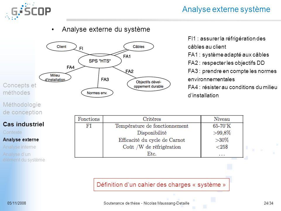 Soutenance de thèse - Nicolas Maussang-Detaille24/3405/11/2008 Analyse externe système Analyse externe du système FI1 : assurer la réfrigération des c
