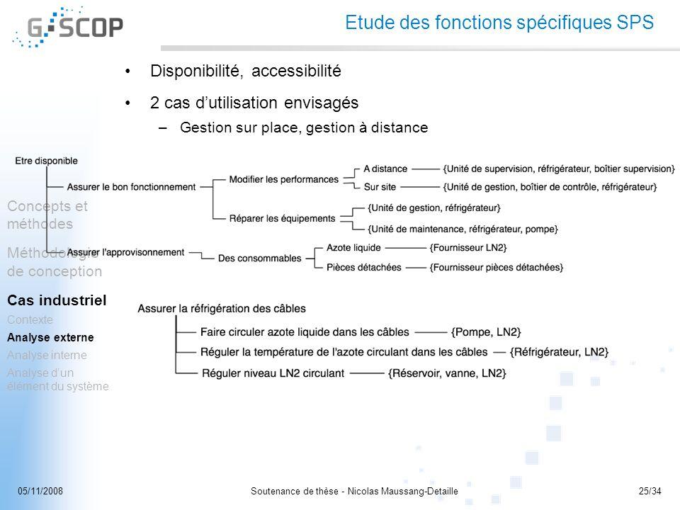 Soutenance de thèse - Nicolas Maussang-Detaille25/3405/11/2008 Concepts et méthodes Méthodologie de conception Cas industriel Contexte Analyse externe