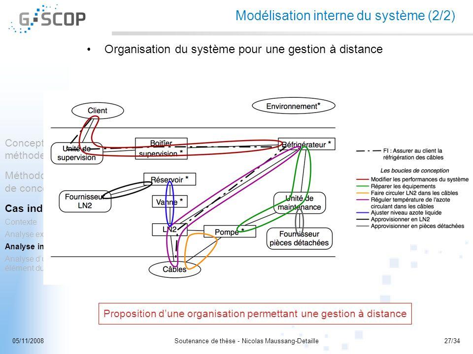 Soutenance de thèse - Nicolas Maussang-Detaille27/3405/11/2008 Concepts et méthodes Méthodologie de conception Cas industriel Contexte Analyse externe