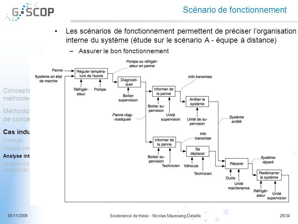 Soutenance de thèse - Nicolas Maussang-Detaille28/3405/11/2008 Concepts et méthodes Méthodologie de conception Cas industriel Contexte Analyse externe