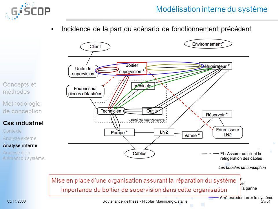 Soutenance de thèse - Nicolas Maussang-Detaille29/3405/11/2008 Modélisation interne du système Incidence de la part du scénario de fonctionnement préc