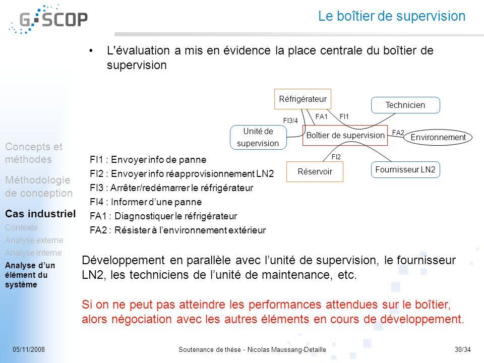 Soutenance de thèse - Nicolas Maussang-Detaille30/3405/11/2008 Le boîtier de supervision L'évaluation a mis en évidence la place centrale du boîtier d