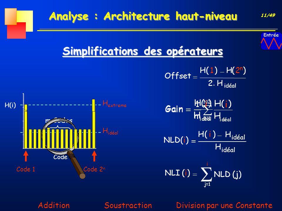 11/49 Code i H(i) m Codes NLI (i) i j=1 NLD (j) NLD(i) idéal H )i(H idéal H n 2 Division par une ConstanteAdditionSoustraction Offset idéal H2 )1(H)(H