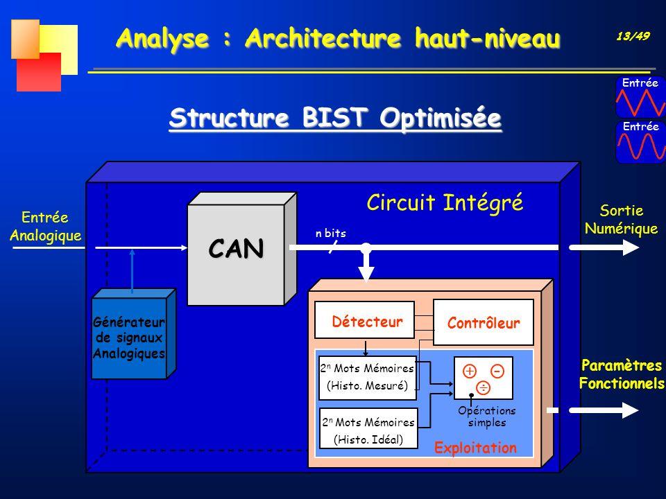 13/49 Analyse : Architecture haut-niveau Structure BIST Optimisée CAN Générateur de signaux Analogiques n bits Entrée Analogique Détecteur Contrôleur