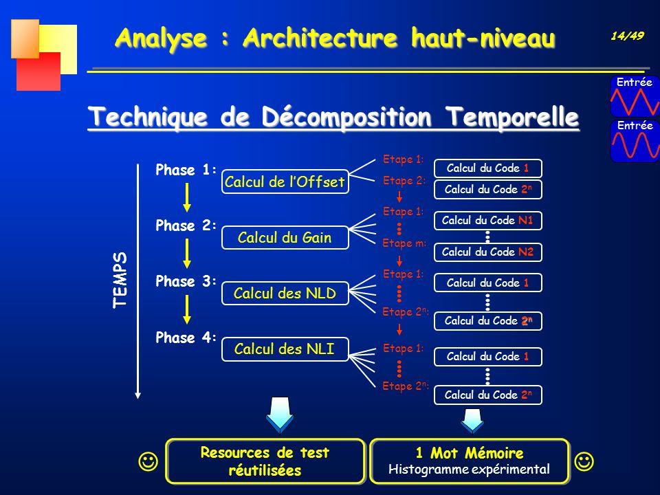 14/49 Analyse : Architecture haut-niveau Technique de Décomposition Temporelle Phase 1: Phase 2: Phase 3: Phase 4: TEMPS Calcul de lOffset Calcul du G