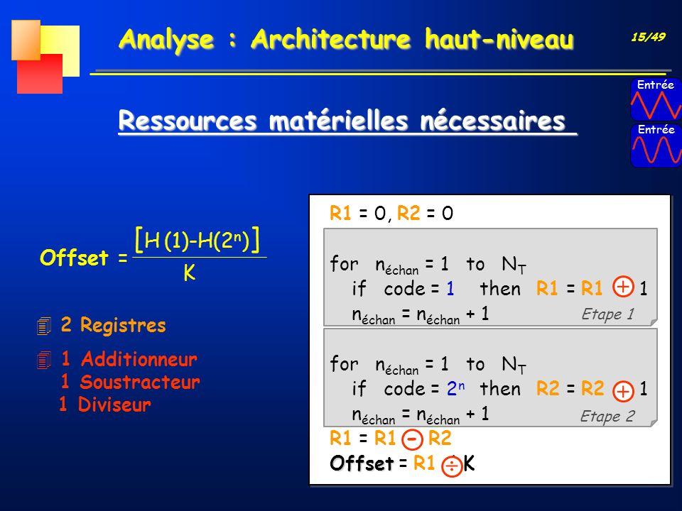 15/49 Analyse : Architecture haut-niveau Offset = R1 = 0, R2 = 0 for n échan = 1 to N T if code = 1then R1 = R1 + 1 n échan = n échan + 1 for n échan