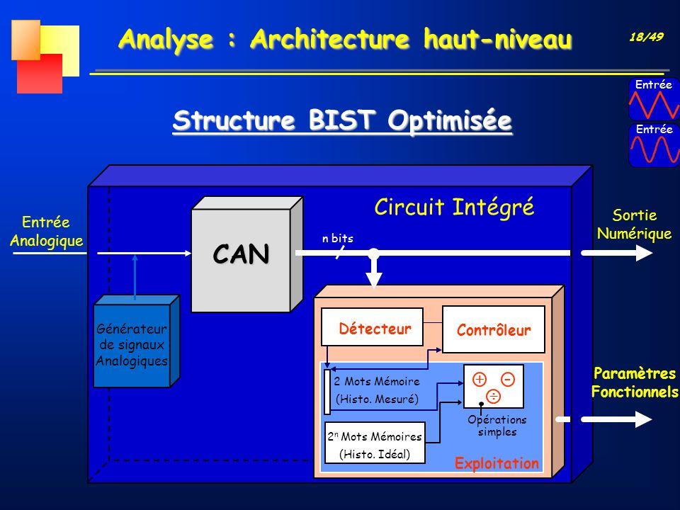 18/49 Analyse : Architecture haut-niveau Structure BIST Optimisée Entrée CAN Générateur de signaux Analogiques n bits Entrée Analogique Détecteur Cont