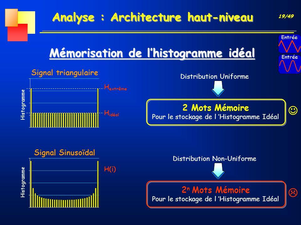 19/49 Analyse : Architecture haut-niveau Mémorisation de lhistogramme idéal 2 Mots Mémoire Pour le stockage de l Histogramme Idéal Distribution Unifor