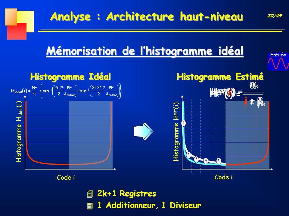 20/49 Histogramme Estimé Code i Histogramme H est (i) Analyse : Architecture haut-niveau Mémorisation de lhistogramme idéal Code i Histogramme H idéal