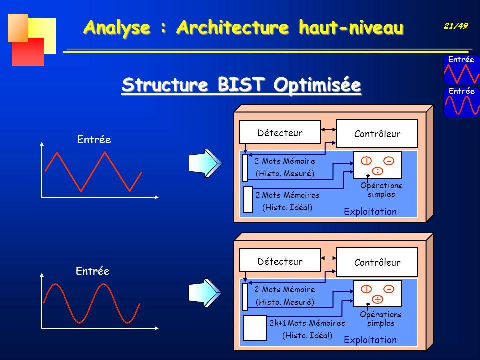 21/49 Analyse : Architecture haut-niveau Structure BIST Optimisée Entrée Détecteur Contrôleur 2 Mots Mémoire (Histo. Mesuré) Opérations simples - 2 Mo
