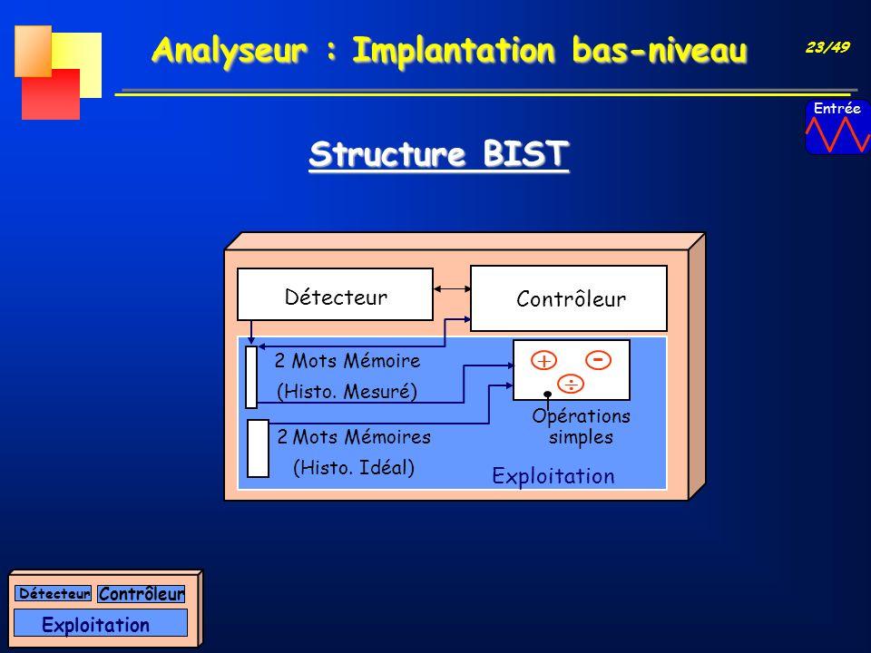 23/49 Analyseur : Implantation bas-niveau Exploitation Contrôleur Détecteur Structure BIST Détecteur Contrôleur 2 Mots Mémoire (Histo. Mesuré) Opérati